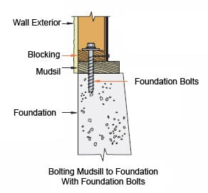 foundation bolting